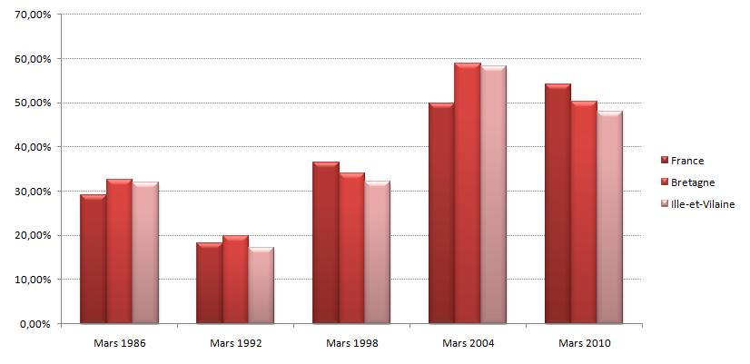 Graphique des résultats de la gauche de 1986 à 2010