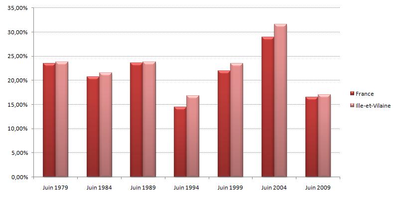 Graphique des résultats des listes de Gauche de 1979 à 2009