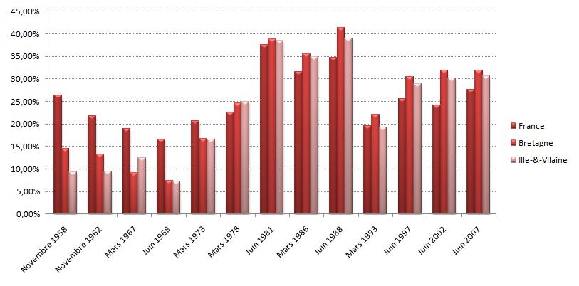 Graphique des résultats des candidats de Gauche au premier tour de 1958 à 2007