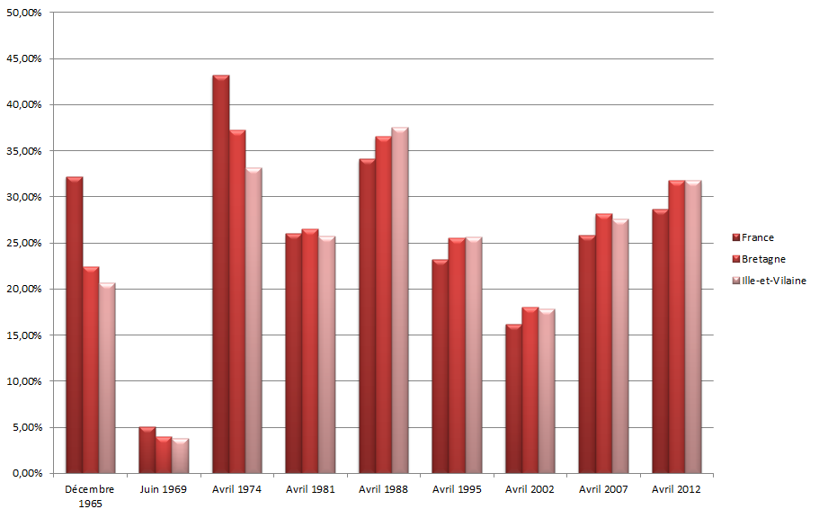 Graphique des résultats des candidats socialistes au premier tour de 1965 à 2012