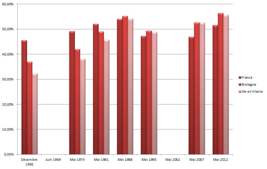 Graphique des résultats des candidats socialistes au second tour de 1965 à 2012
